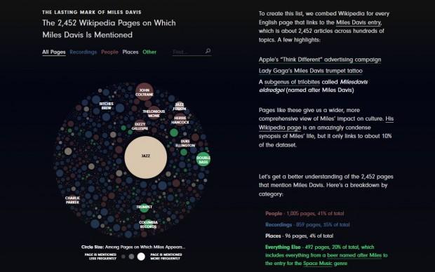 Miles Davis legacy infografica online Polygraph pagine wikipedia